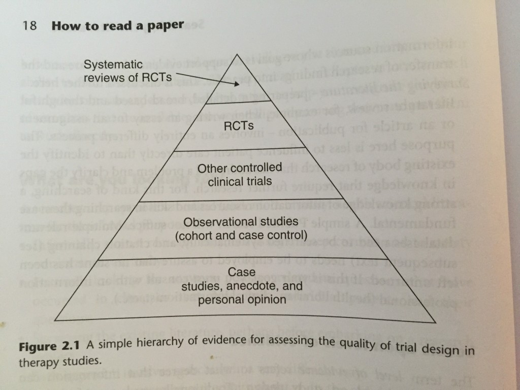Simple Hierarchy of Evidence